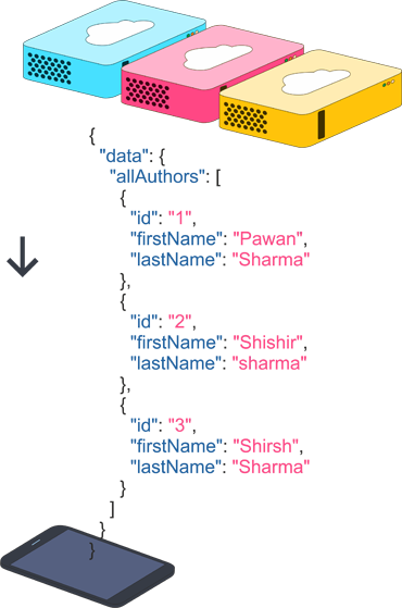 GraphQL & Python - A Beauty in Simplicity, A Beast in