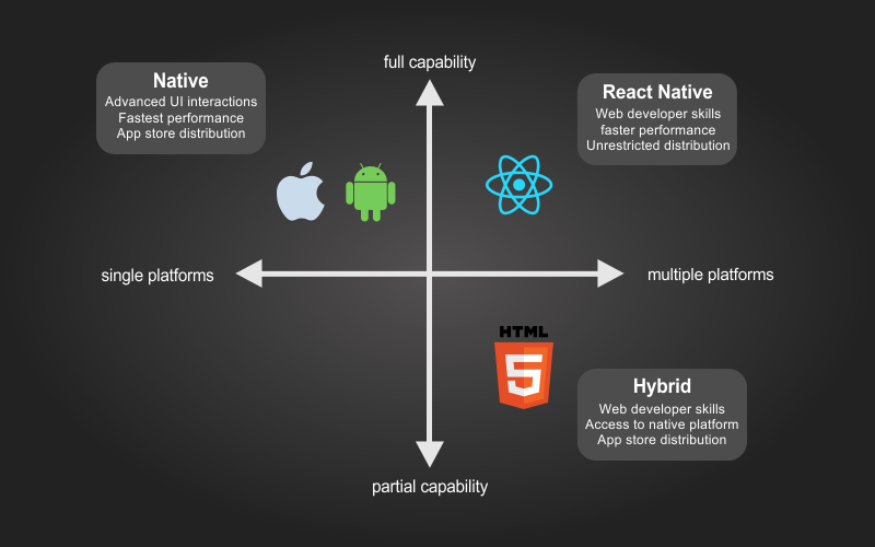 Why Do We Love React Native for Building Native iOS and