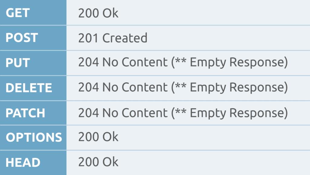 HTTP RESPONSE CODES 200 201 - HTTP Status Codes Canvas Print